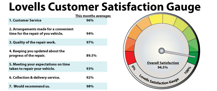 satisfaction gauge